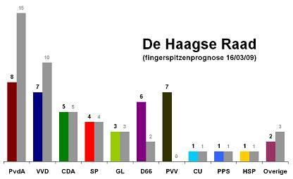 Prognose Haagse gemeenteraad 2010